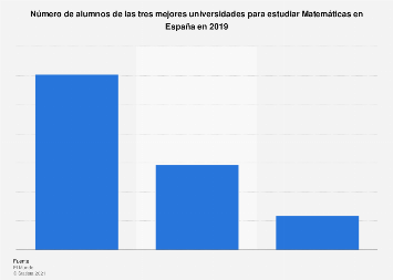 Alumnado de las mejores universidades para estudiar Matemáticas en España 2019
