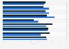 Usage des services e-mail parmi les entreprises utilisant le cloud France 2014-2016