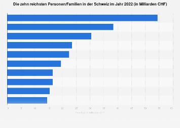 Reichste Personen/Familien in der Schweiz 2018