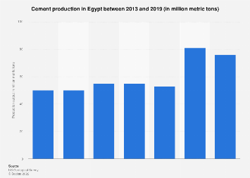 Cement production in Egypt 2013-2017