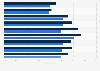 Hébergement de bases de données des sociétés utilisant le cloud en France 2014-2016
