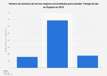 Alumnado de las mejores universidades para estudiar Trabajo Social España 2019