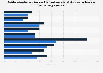 Entreprises françaises utilisant de la puissance de calcul en cloud 2014-2016
