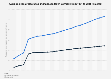Average price of cigarettes including tobacco tax in Germany 1991-2016