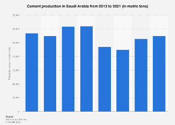 Cement production in Saudi Arabia 2013-2017