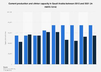 Saudi Arabia cement production and clinker capacity 2012-2017