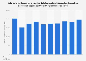 Valor de producción de productos de plásticos y caucho en España 2008-2017