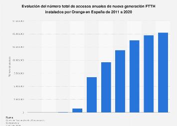 Evolución de los accesos anuales NGA FTTH instalados por Orange en España 2011-2017