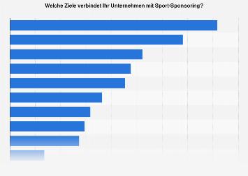 Unternehmensziele im Sport-Sponsoring in der Schweiz 2017