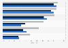 Umfrage zu den Wertorientierungen von Jugendlichen in Deutschland 2010/2015