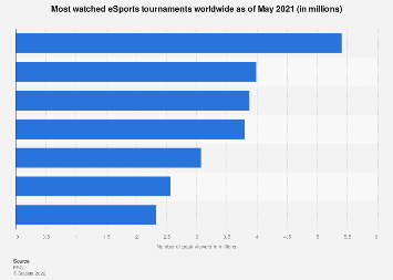 Leading eSports tournaments worldwide 2012-2017, by number of unique viewers