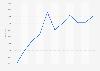 Nombre de personnes travaillant pour L'Oréal 2012-2018