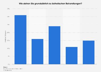 Umfrage in Österreich zur Einstellung gegenüber ästhetischen Behandlungen 2013