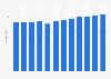 OTC sales volume of petroleum jelly in the U.S. 2011-2018