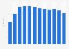 OTC sales volume of sleeping aid in the U.S. 2011-2017