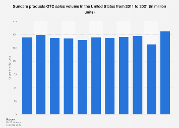 OTC sales volume of suncare products in the U.S. 2011-2017