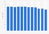 OTC sales volume of toothpaste in the U.S. 2011-2018