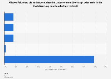 Umfrage zu Investitionen in die Digitalisierung Schweizer Unternehmen 2019