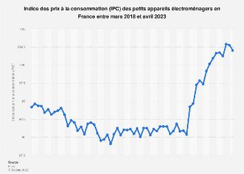 Indice des prix à la consommation des petits appareils électroménagers France 2018-19