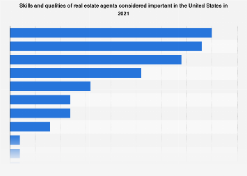 Preferred skills and qualities of real estate agents in the U.S. 2017