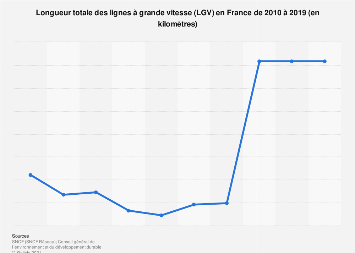 Longueur des lignes parcourues par les TGV en France 2010-2016