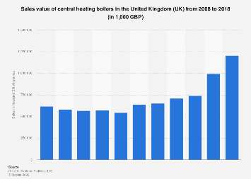 Central heating boilers: sales value in the United Kingdom (UK) 2008 to 2016