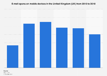E-mail opens on mobile devices in the United Kingdom (UK) 2010-2017