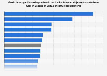 Ocupación de habitaciones en alojamientos de turismo rural España 2017, por CC. AA.