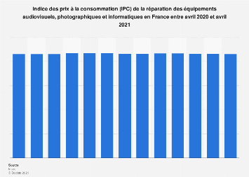 Indice des prix à la consommation de réparation matériel informatique France 2017-18