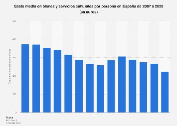 Consumo cultural: gasto medio por persona en España 2007-2014