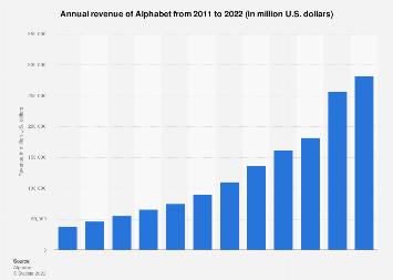 Alphabet: global annual revenue 2011-2017