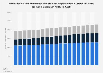 Direkte Abonnenten von Sky bis zum 4. Quartal 2017/2018 (nach Regionen)