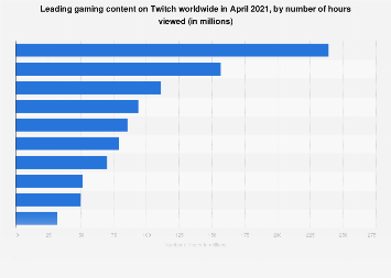 Leading gaming content on Twitch as of February 3, 2019, by hours viewed
