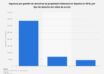 Derechos de propiedad intelectual: ingresos por tipo de derecho en España 2018
