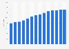 Anzahl der Mitarbeiter von B. Braun bis 2018