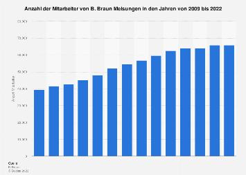 Anzahl der Mitarbeiter von B. Braun bis 2017