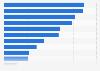 Proporción de personas que hicieron deporte semanalmente en España 2015, por deporte