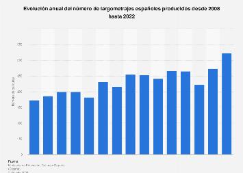 Producción anual de largometrajes España 2008-2017
