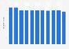 Nombre d'actions en bourse de L'Oréal 2012-2018