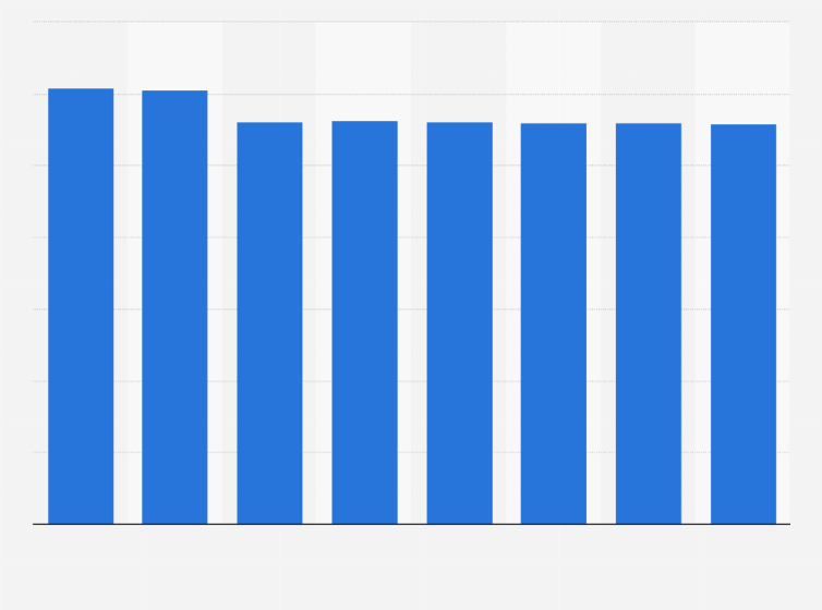 Nombre D Actions De L Oreal 2012 2018 Statista