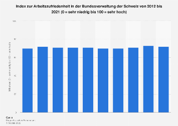 Arbeitszufriedenheit in der Bundesverwaltung der Schweiz bis 2018