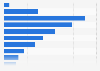 Nombre d'avortements en fonction de la durée de gestation en France 2012