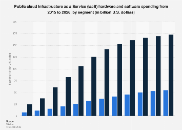 Global public cloud infrastructure hardware/software spending 2015-2026, by segment