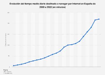 Consumo medio diario de Internet en España 2000-2018