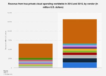 Global true private cloud revenue 2015-2016, by vendor