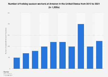 U.S. Amazon holiday season workforce 2012-2017