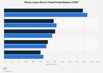 Umfrage zu Gründen der Nutzung von VPN nach Endgeräten weltweit 2018