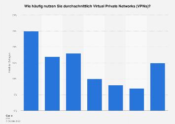 Umfrage zur Häufigkeit der VPN-Nutzung weltweit 2015
