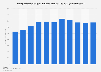 African gold mine production 2005-2020