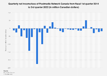 Postmedia Network Canada quarterly net income/loss Q1 2014 - Q4 2017